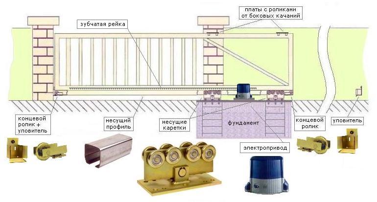 Схема автоматики для откатных ворот