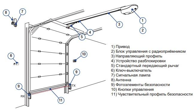 Комплектация автоматики для гаражных ворот
