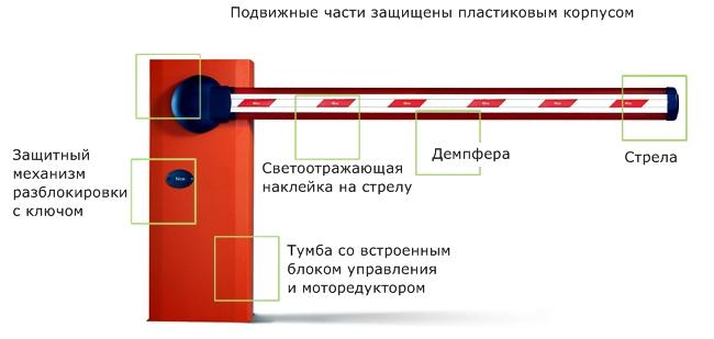 Схема шлагбаума